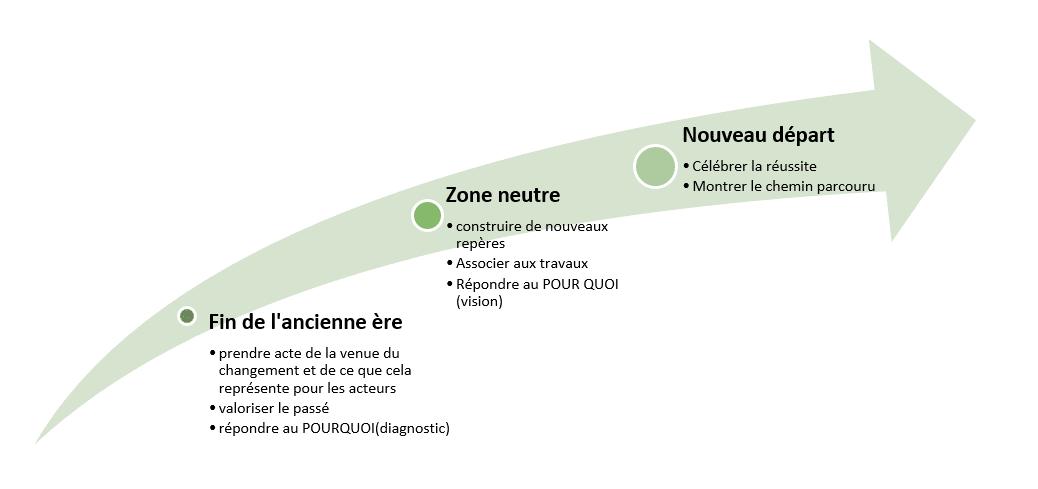 Processus de changement_Acteurs du changement_Valoriser_Diagnistic du changement_Réussite_Lyon_Paris_Morlaix_Brest_Lannion_Quimper_Lorient