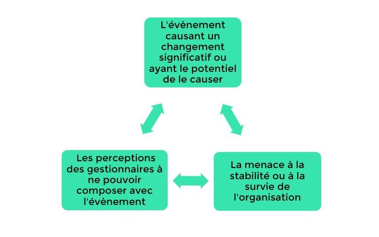 Situation de crise_Menace du changement_réussir le changement_changement organisationnel_changement managérial__Lyon_Paris_Morlaix_Brest_Lannion_Quimper_Lorient